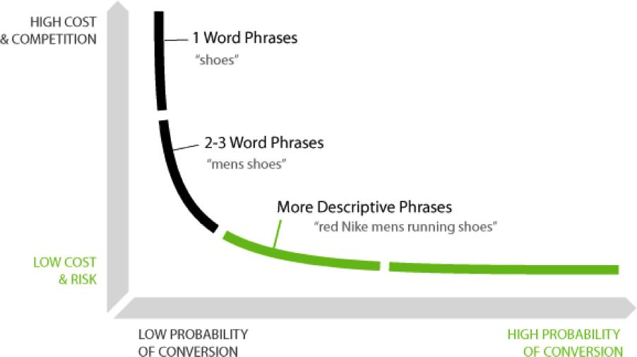 Long tail keyword graph