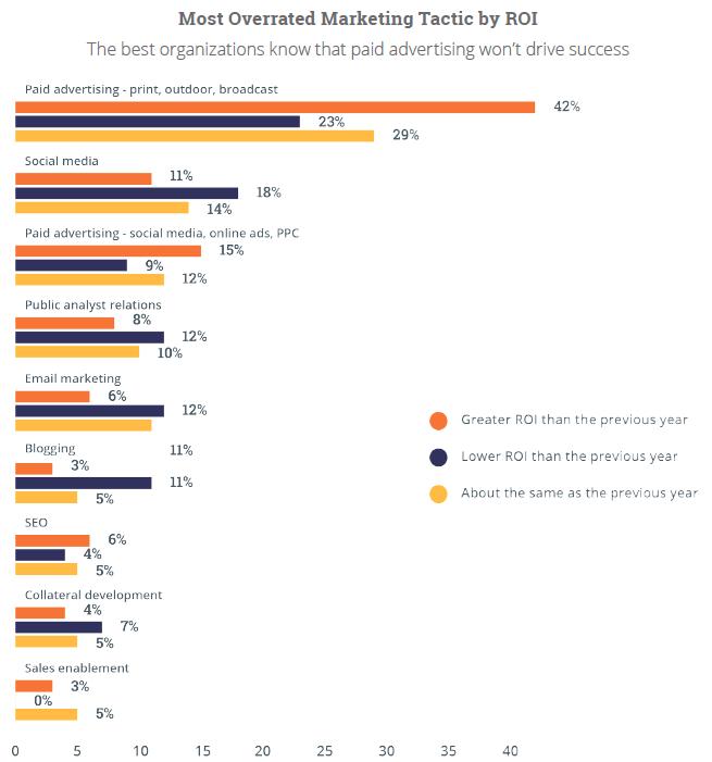 content marketing institute graph