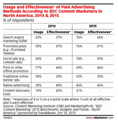 Paid advertising methods data