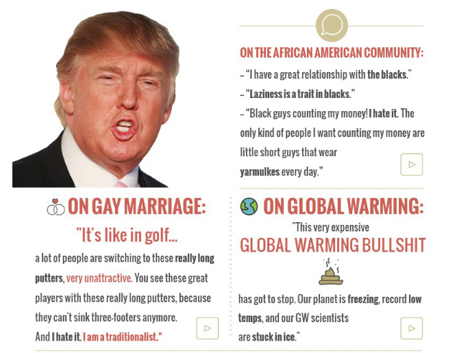 Donald Trump infographic